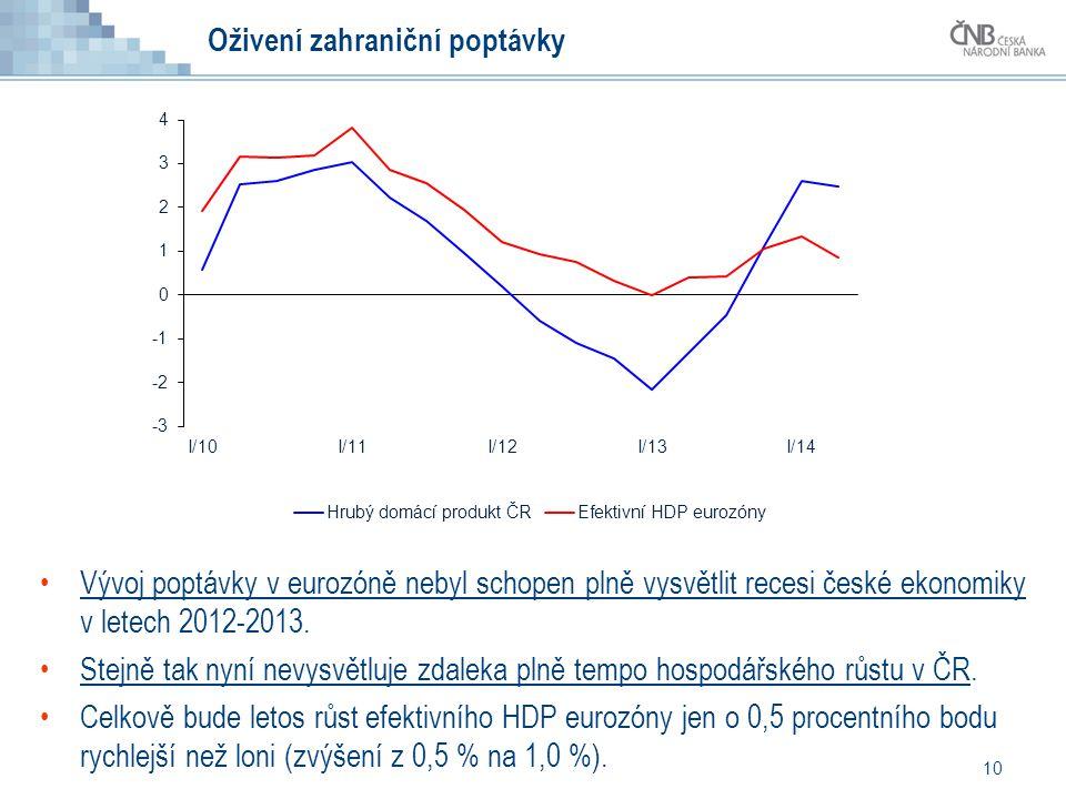 Oživení zahraniční poptávky 10 Vývoj poptávky v eurozóně nebyl schopen plně vysvětlit recesi české ekonomiky v letech 2012-2013. Stejně tak nyní nevys