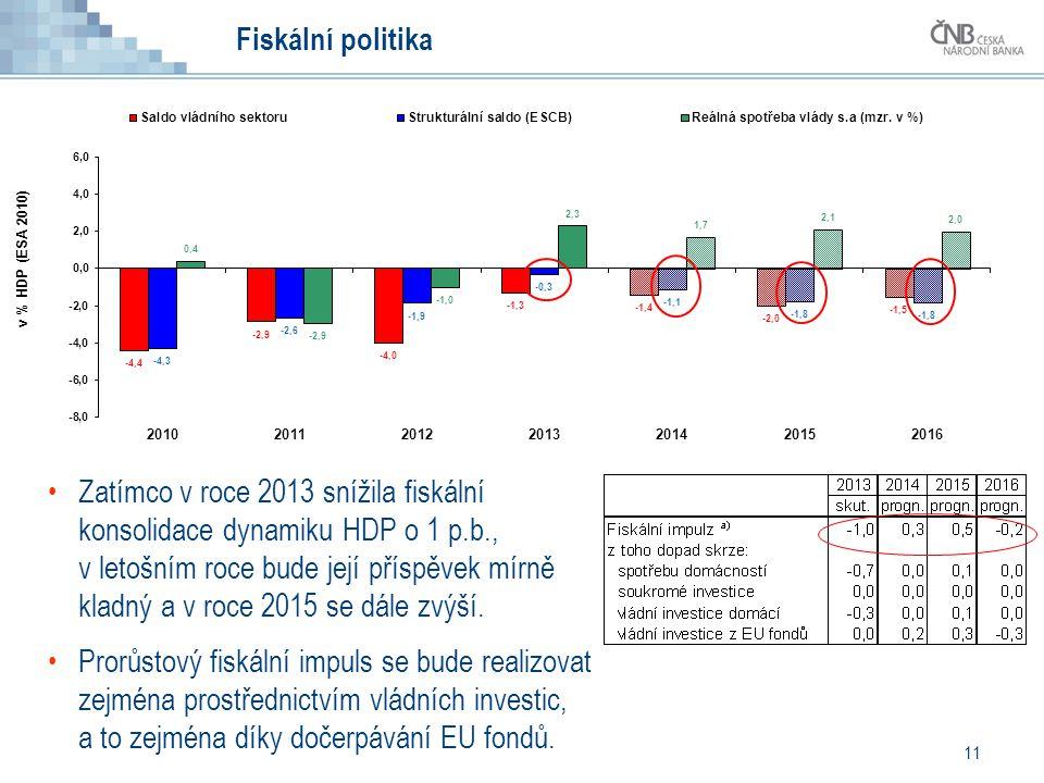 Fiskální politika 11 Zatímco v roce 2013 snížila fiskální konsolidace dynamiku HDP o 1 p.b., v letošním roce bude její příspěvek mírně kladný a v roce