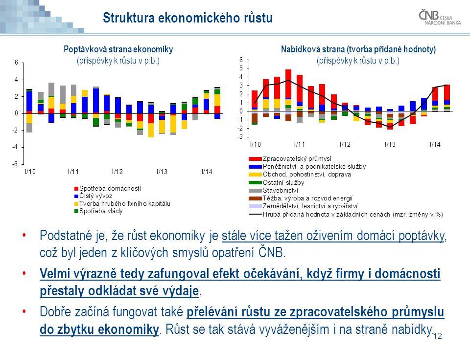 12 Struktura ekonomického růstu Podstatné je, že růst ekonomiky je stále více tažen oživením domácí poptávky, což byl jeden z klíčových smyslů opatřen