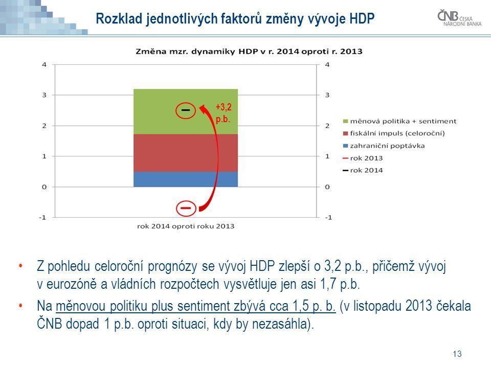 Rozklad jednotlivých faktorů změny vývoje HDP 13 Z pohledu celoroční prognózy se vývoj HDP zlepší o 3,2 p.b., přičemž vývoj v eurozóně a vládních rozpočtech vysvětluje jen asi 1,7 p.b.