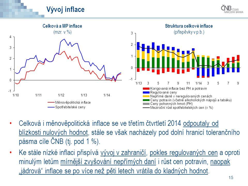 15 Vývoj inflace Celková i měnověpolitická inflace se ve třetím čtvrtletí 2014 odpoutaly od blízkosti nulových hodnot, stále se však nacházely pod dolní hranicí tolerančního pásma cíle ČNB (tj.