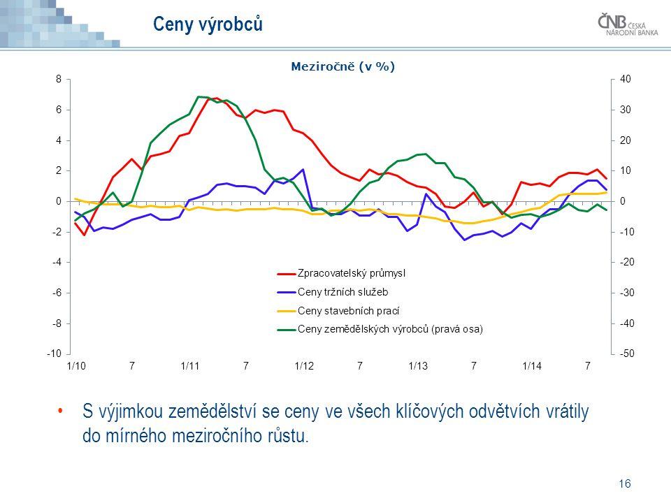 S výjimkou zemědělství se ceny ve všech klíčových odvětvích vrátily do mírného meziročního růstu. 16 Ceny výrobců Meziročně (v %)