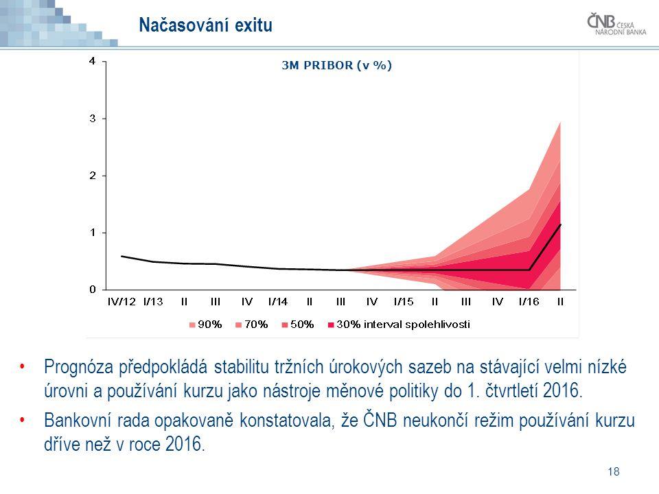 18 Prognóza předpokládá stabilitu tržních úrokových sazeb na stávající velmi nízké úrovni a používání kurzu jako nástroje měnové politiky do 1. čtvrtl