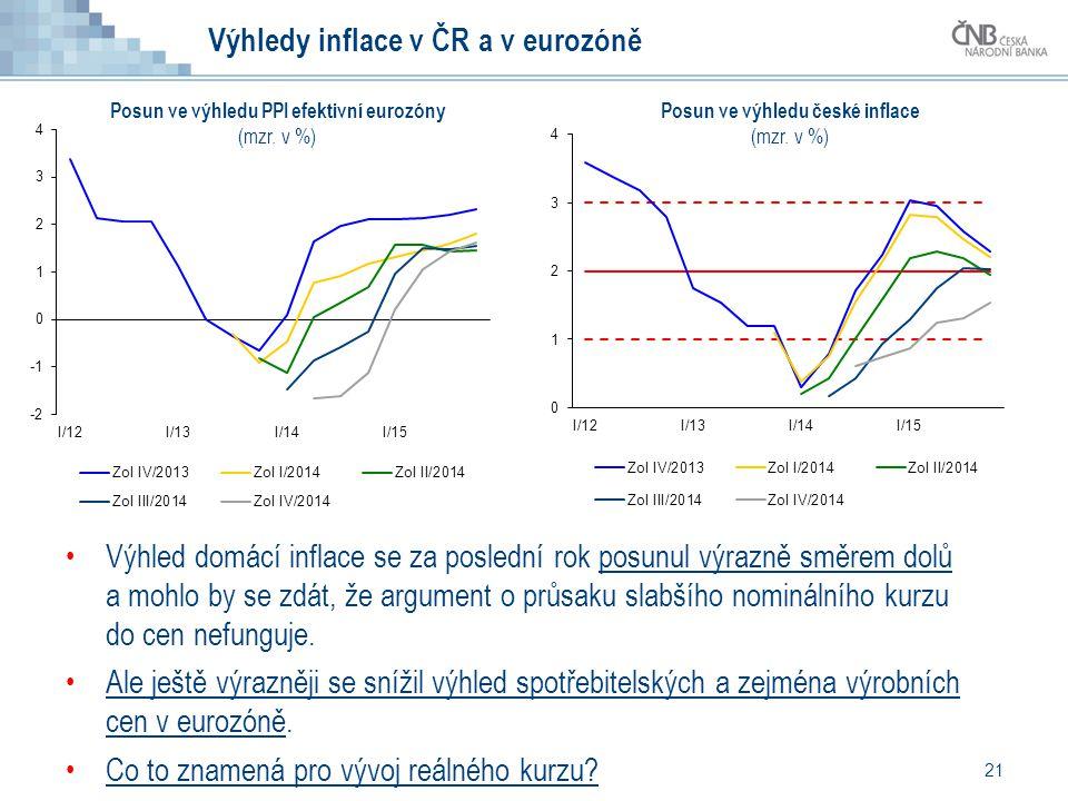 21 Výhledy inflace v ČR a v eurozóně Výhled domácí inflace se za poslední rok posunul výrazně směrem dolů a mohlo by se zdát, že argument o průsaku slabšího nominálního kurzu do cen nefunguje.