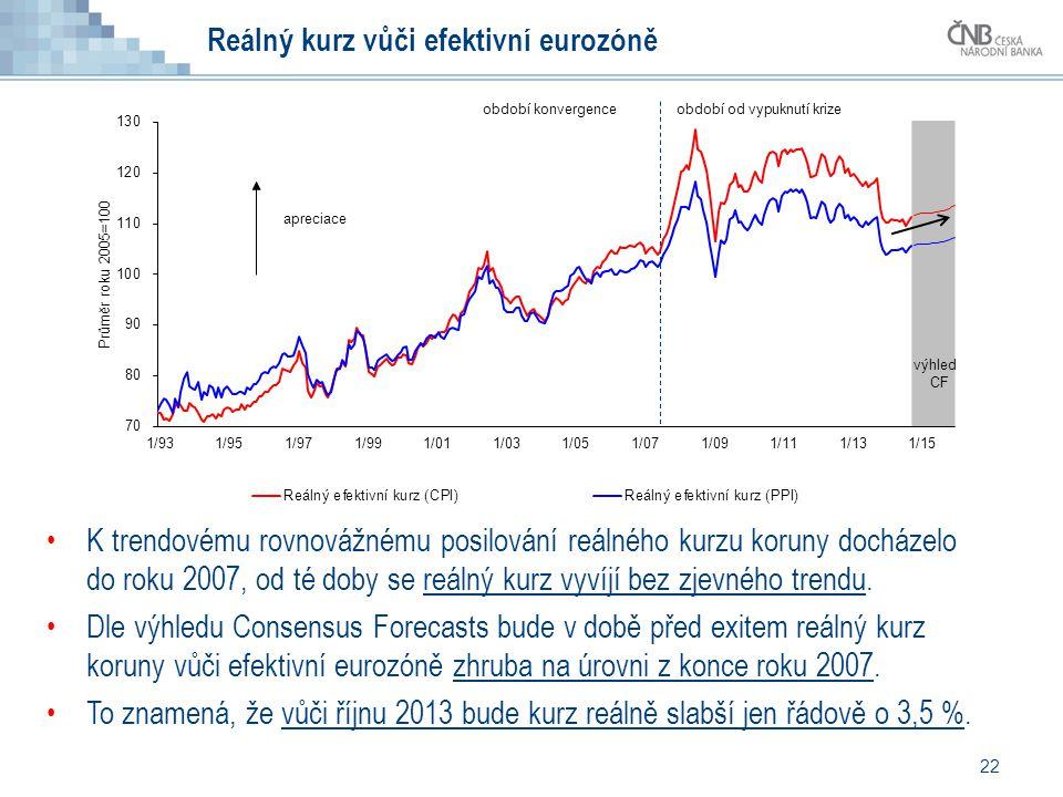 22 Reálný kurz vůči efektivní eurozóně K trendovému rovnovážnému posilování reálného kurzu koruny docházelo do roku 2007, od té doby se reálný kurz vyvíjí bez zjevného trendu.