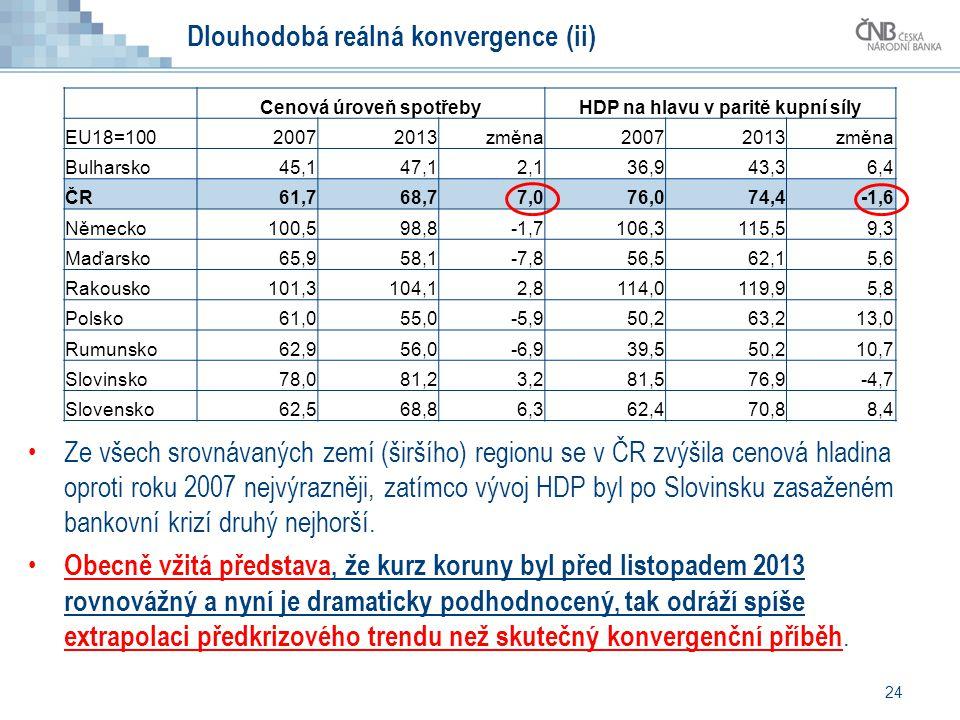 24 Dlouhodobá reálná konvergence (ii) Ze všech srovnávaných zemí (širšího) regionu se v ČR zvýšila cenová hladina oproti roku 2007 nejvýrazněji, zatímco vývoj HDP byl po Slovinsku zasaženém bankovní krizí druhý nejhorší.