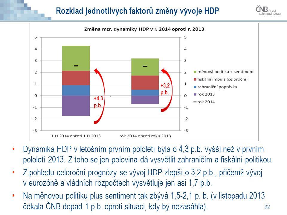 Rozklad jednotlivých faktorů změny vývoje HDP 32 Dynamika HDP v letošním prvním pololetí byla o 4,3 p.b. vyšší než v prvním pololetí 2013. Z toho se j