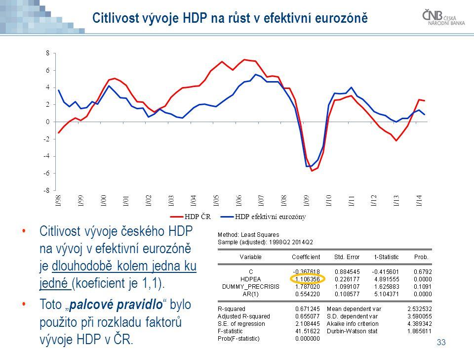 Citlivost vývoje HDP na růst v efektivní eurozóně 33 Citlivost vývoje českého HDP na vývoj v efektivní eurozóně je dlouhodobě kolem jedna ku jedné (ko