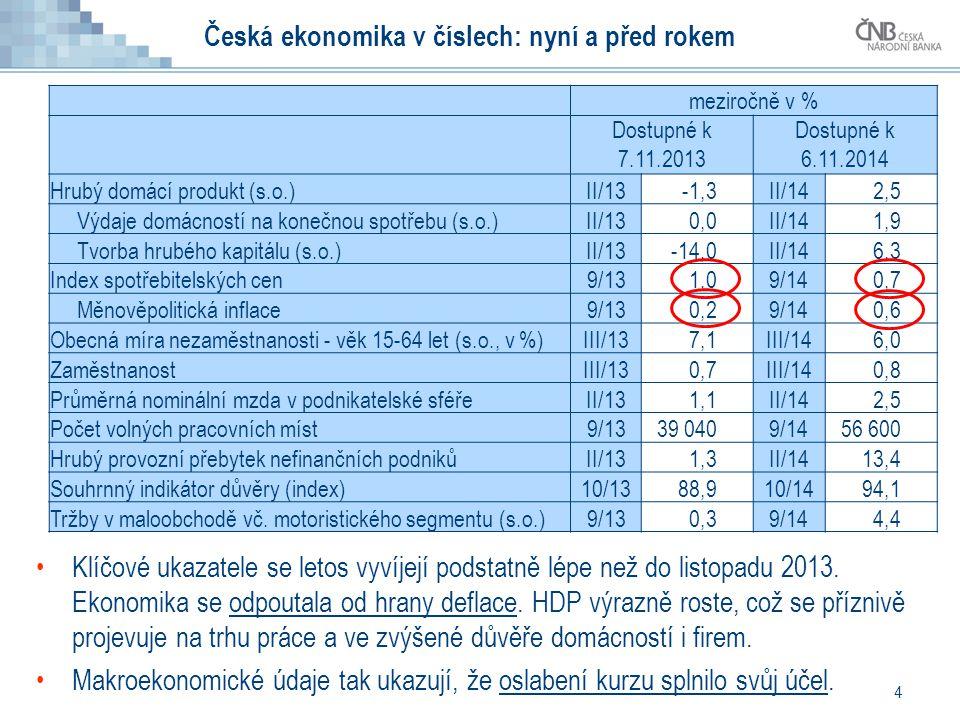 4 Česká ekonomika v číslech: nyní a před rokem Klíčové ukazatele se letos vyvíjejí podstatně lépe než do listopadu 2013. Ekonomika se odpoutala od hra