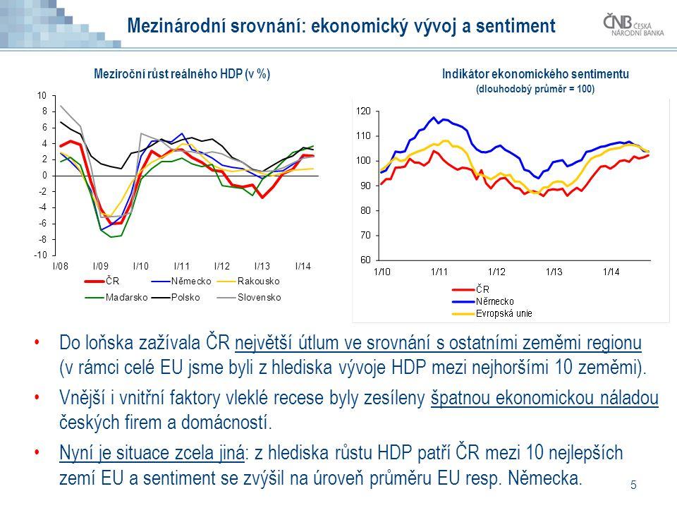 5 Mezinárodní srovnání: ekonomický vývoj a sentiment Do loňska zažívala ČR největší útlum ve srovnání s ostatními zeměmi regionu (v rámci celé EU jsme byli z hlediska vývoje HDP mezi nejhoršími 10 zeměmi).