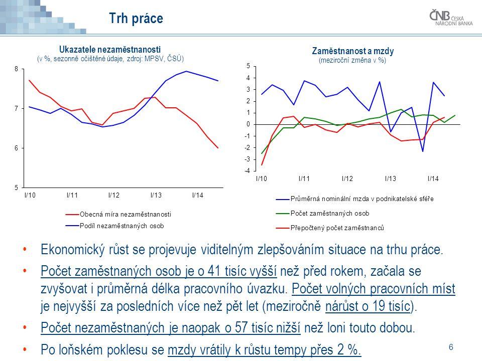 6 Ekonomický růst se projevuje viditelným zlepšováním situace na trhu práce. Počet zaměstnaných osob je o 41 tisíc vyšší než před rokem, začala se zvy