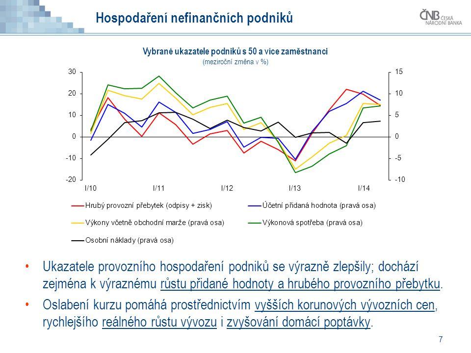 7 Ukazatele provozního hospodaření podniků se výrazně zlepšily; dochází zejména k výraznému růstu přidané hodnoty a hrubého provozního přebytku. Oslab