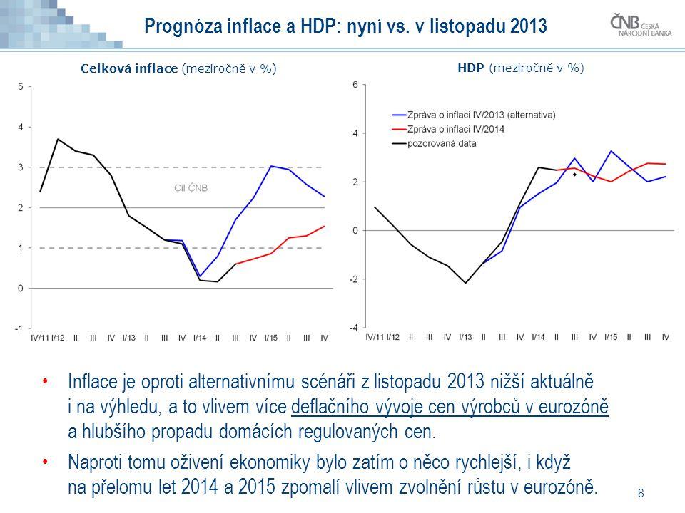 8 Inflace je oproti alternativnímu scénáři z listopadu 2013 nižší aktuálně i na výhledu, a to vlivem více deflačního vývoje cen výrobců v eurozóně a hlubšího propadu domácích regulovaných cen.