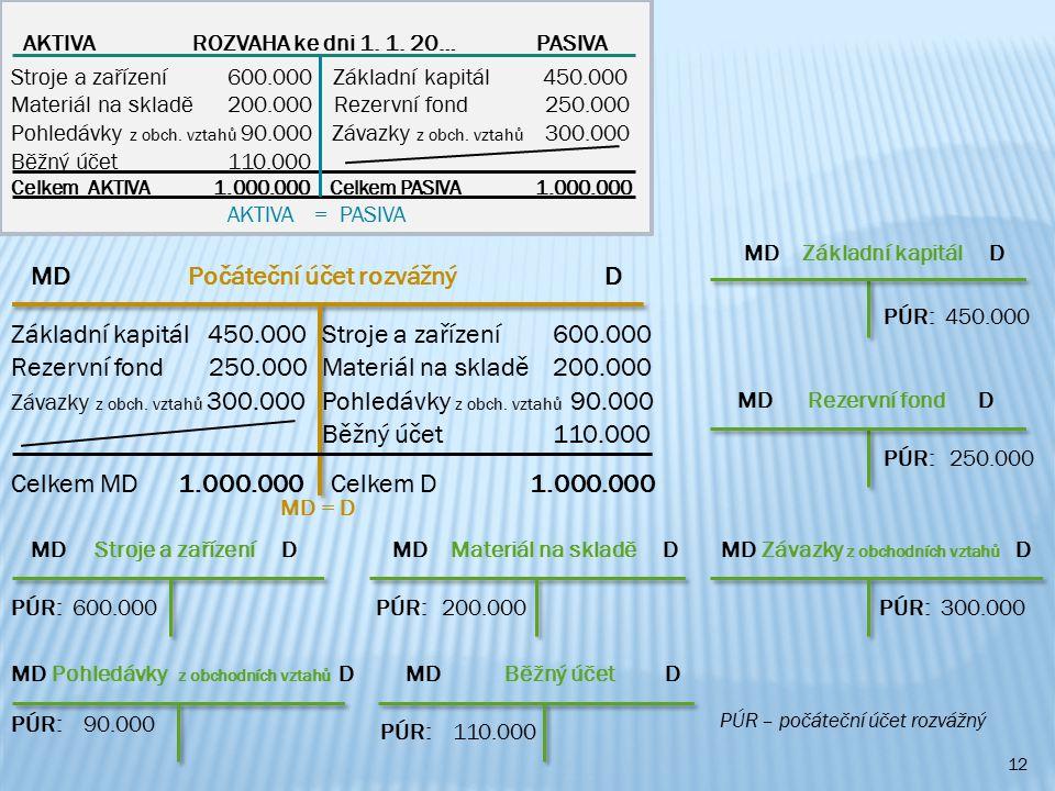 12 AKTIVA ROZVAHA ke dni 1. 1. 20… PASIVA Stroje a zařízení 600.000 Základní kapitál 450.000 Materiál na skladě 200.000 Rezervní fond 250.000 Pohledáv