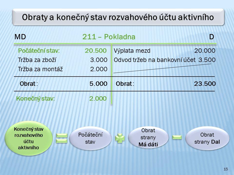 15 Obraty a konečný stav rozvahového účtu aktivního MD 211 – Pokladna D Počáteční stav: 20.500 Tržba za zboží 3.000 Konečný stav: 2.000 Odvod tržeb na