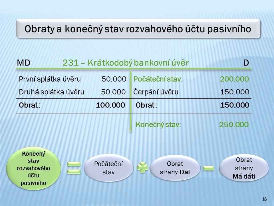 16 Obraty a konečný stav rozvahového účtu pasivního MD 231 – Krátkodobý bankovní úvěr D Počáteční stav: 200.000První splátka úvěru 50.000 Konečný stav