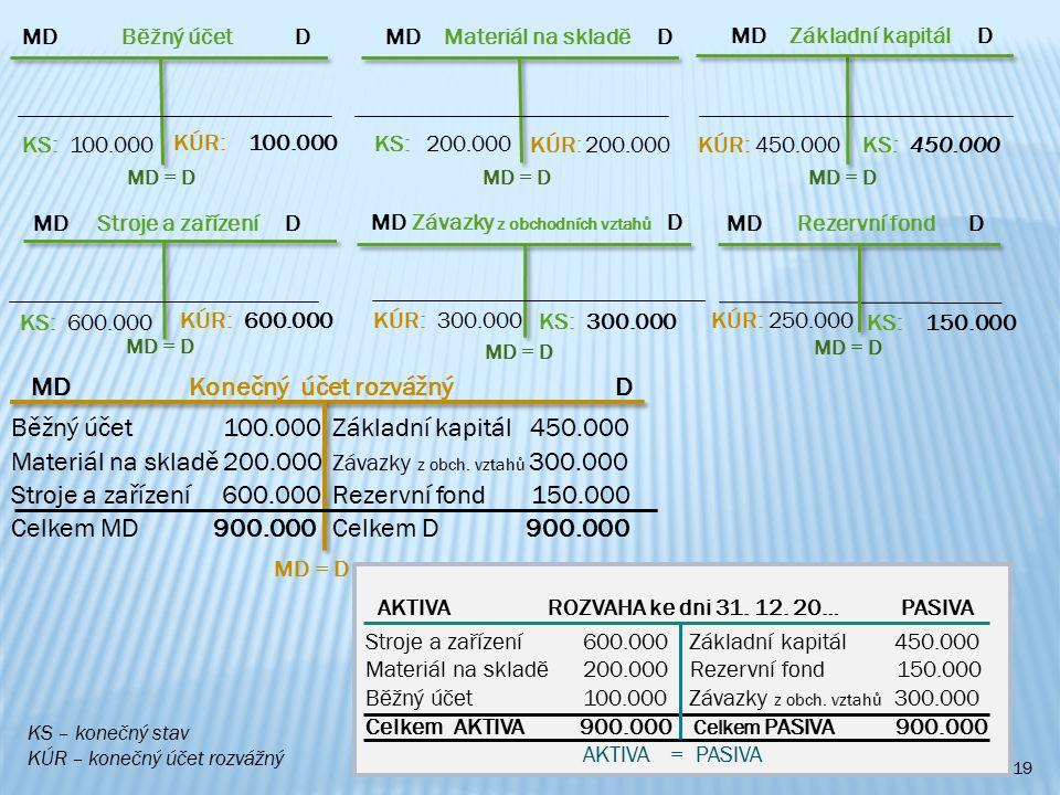 19 AKTIVA ROZVAHA ke dni 31. 12. 20… PASIVA Stroje a zařízení 600.000 Základní kapitál 450.000 Materiál na skladě 200.000 Rezervní fond 150.000 Běžný