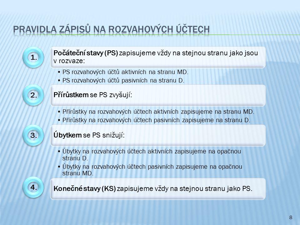 8 Počáteční stavy (PS) zapisujeme vždy na stejnou stranu jako jsou v rozvaze: PS rozvahových účtů aktivních na stranu MD. PS rozvahových účtů pasivníc