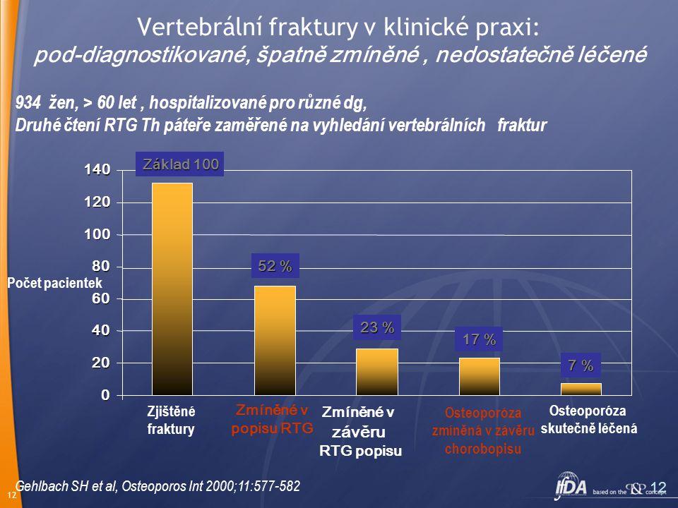 12 Vertebrální fraktury v klinické praxi: pod-diagnostikované, špatně zmíněné, nedostatečně léčené Gehlbach SH et al, Osteoporos Int 2000;11:577-582 934 žen, > 60 let, hospitalizované pro různé dg, Druhé čtení RTG Th páteře zaměřené na vyhledání vertebrálních fraktur 0 20 40 60 80 100 120 140 Zjištěné fraktury Zmíněné v popisu RTG 52 % Zmíněné v závěru RTG popisu 23 % Osteoporóza zmíněná v závěru chorobopisu 17 % Osteoporóza skutečně léčená 7 % Počet pacientek Z á klad 100