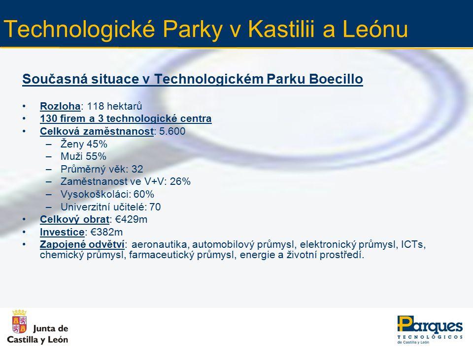 Technologické Parky v Kastilii a Leónu Současná situace v Technologickém Parku Boecillo Rozloha: 118 hektarů 130 firem a 3 technologické centra Celková zaměstnanost: 5.600 –Ženy 45% –Muži 55% –Průměrný věk: 32 –Zaměstnanost ve V+V: 26% –Vysokoškoláci: 60% –Univerzitní učitelé: 70 Celkový obrat: €429m Investice: €382m Zapojené odvětví: aeronautika, automobilový průmysl, elektronický průmysl, ICTs, chemický průmysl, farmaceutický průmysl, energie a životní prostředí.