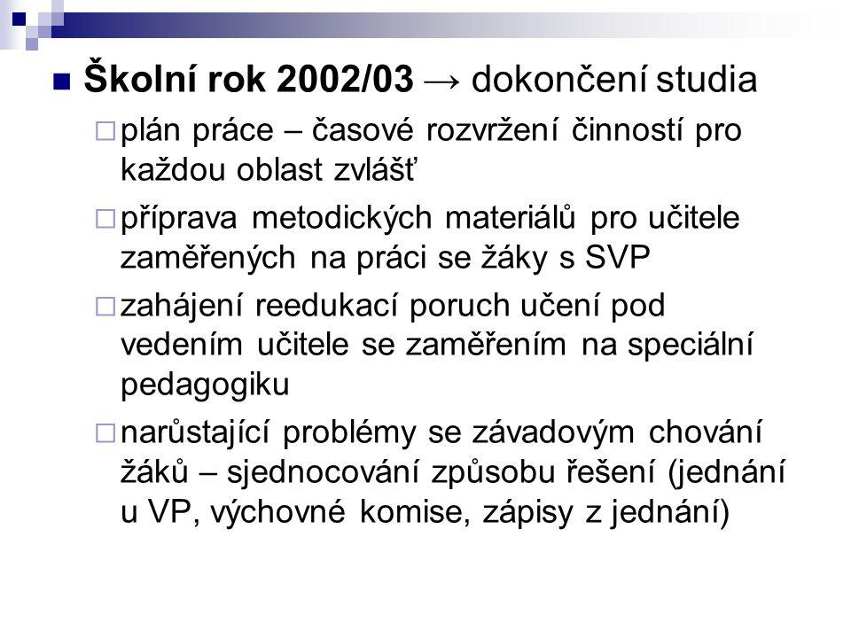 Školní rok 2002/03 → dokončení studia  plán práce – časové rozvržení činností pro každou oblast zvlášť  příprava metodických materiálů pro učitele z