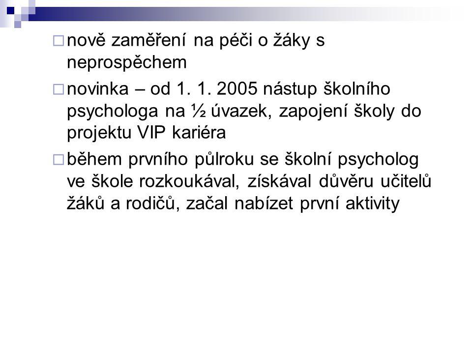  nově zaměření na péči o žáky s neprospěchem  novinka – od 1. 1. 2005 nástup školního psychologa na ½ úvazek, zapojení školy do projektu VIP kariéra