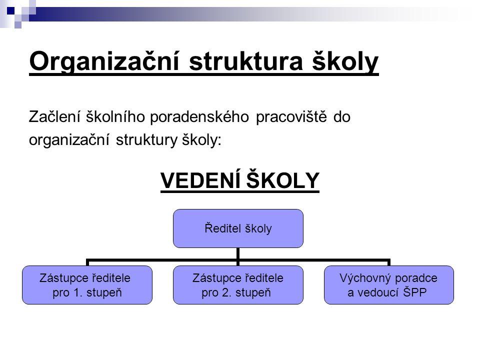 Organizační struktura školy Začlení školního poradenského pracoviště do organizační struktury školy: VEDENÍ ŠKOLY Ředitel školy Zástupce ředitele pro