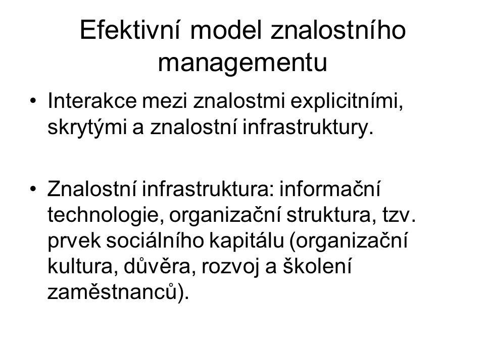 Efektivní model znalostního managementu Interakce mezi znalostmi explicitními, skrytými a znalostní infrastruktury. Znalostní infrastruktura: informač