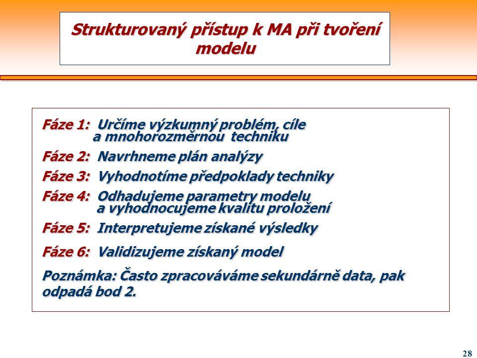 28 Fáze 1: Určíme výzkumný problém, cíle a mnohorozměrnou techniku Fáze 2: Navrhneme plán analýzy Fáze 3: Vyhodnotíme předpoklady techniky Fáze 4: Odh