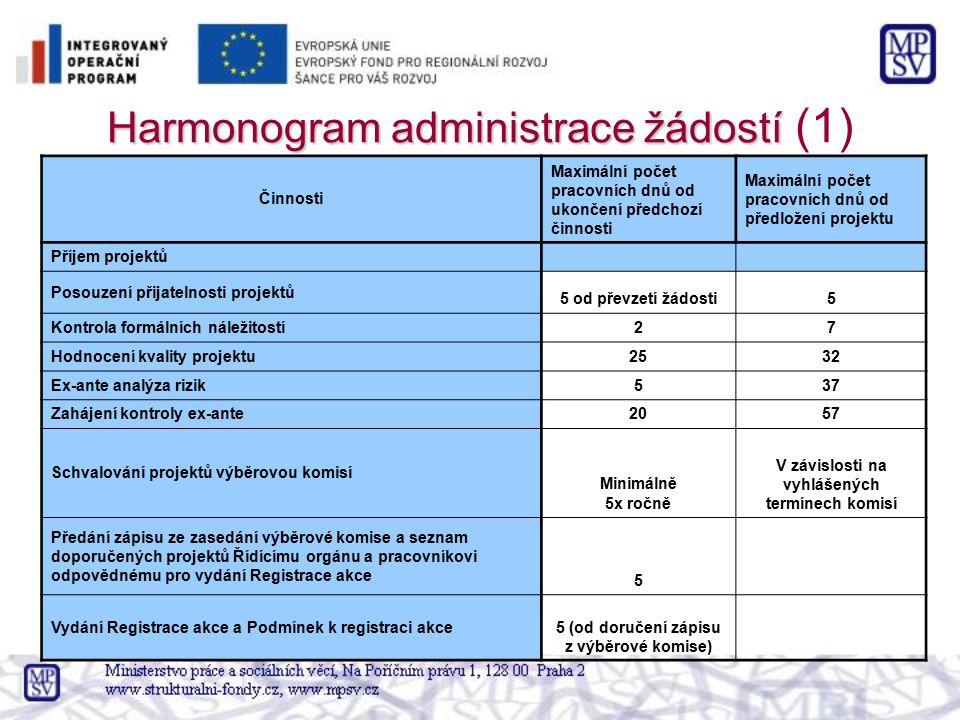 Harmonogram administrace žádostí Harmonogram administrace žádostí (1) Činnosti Maximální počet pracovních dnů od ukončení předchozí činnosti Maximální