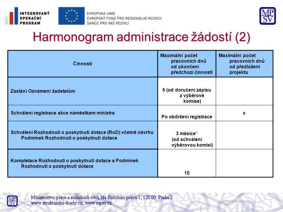 Harmonogram administrace žádostí (2) Činnosti Maximální počet pracovních dnů od ukončení předchozí činnosti Maximální počet pracovních dnů od předlože