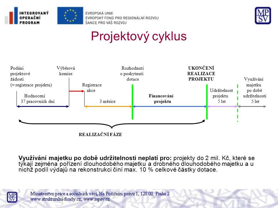 Projektový cyklus Podání Výběrová Rozhodnutí UKONČENÍ projektové komise o poskytnutí REALIZACE žádosti dotace PROJEKTU Využívání (= registrace projekt