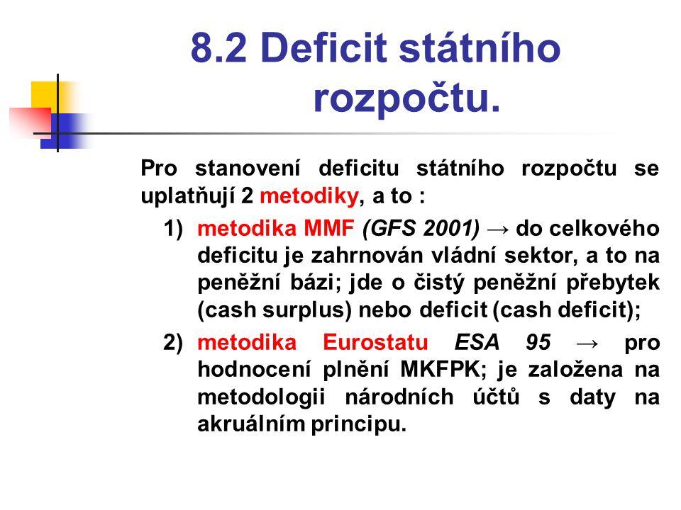 8.2 Deficit státního rozpočtu.