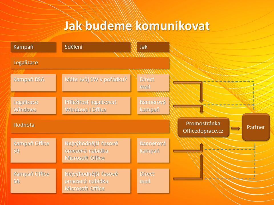 Jak budeme komunikovat Partner Promostránka Officedoprace.cz Promostránka Officedoprace.cz