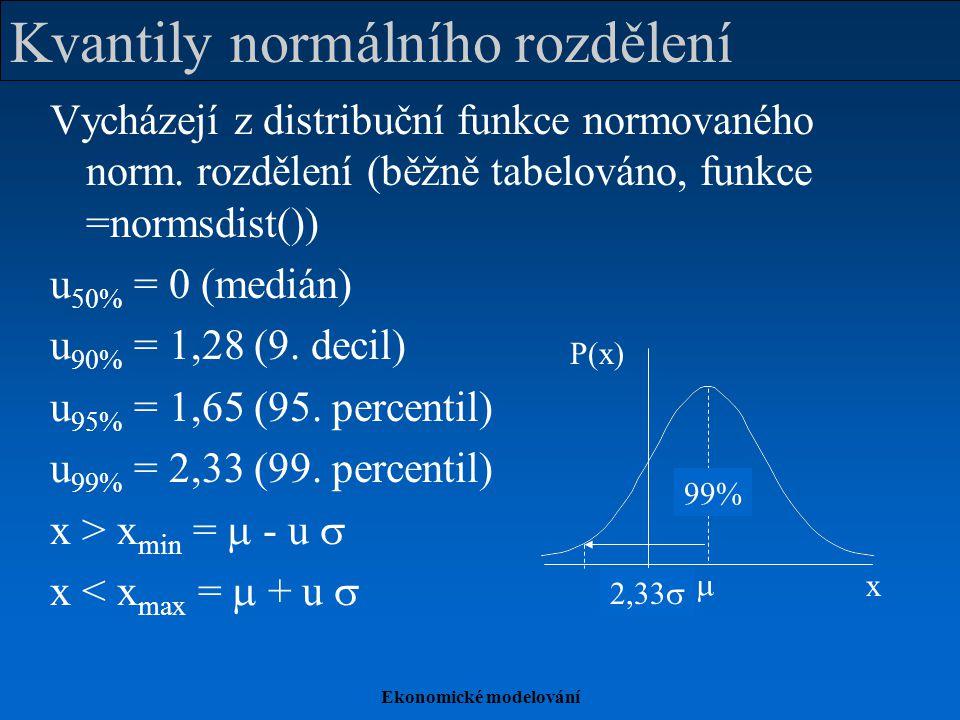 Ekonomické modelování Kvantily normálního rozdělení Vycházejí z distribuční funkce normovaného norm. rozdělení (běžně tabelováno, funkce =normsdist())