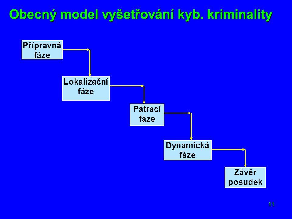 11 Obecný model vyšetřování kyb. kriminality Přípravná fáze Lokalizační fáze Pátrací fáze Dynamická fáze Závěr posudek 11