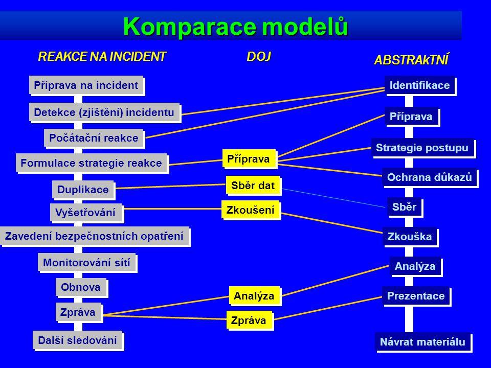 12 Komparace modelů Příprava na incident Detekce (zjištění) incidentu Počátační reakce Formulace strategie reakce Duplikace Vyšetřování Zavedení bezpe