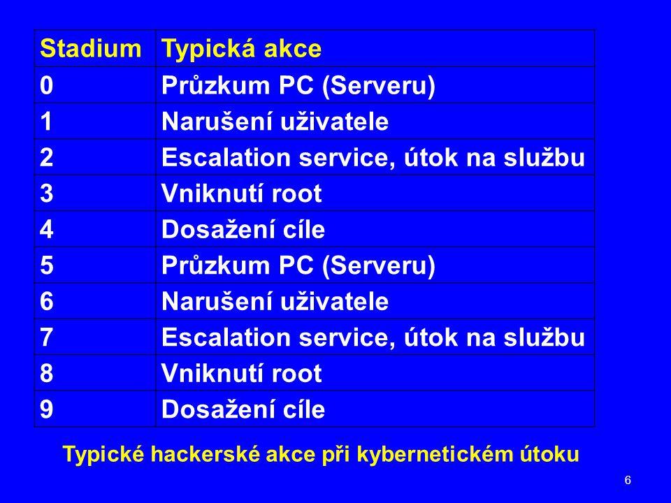 6 StadiumTypická akce 0Průzkum PC (Serveru) 1Narušení uživatele 2Escalation service, útok na službu 3Vniknutí root 4Dosažení cíle 5Průzkum PC (Serveru) 6Narušení uživatele 7Escalation service, útok na službu 8Vniknutí root 9Dosažení cíle Typické hackerské akce při kybernetickém útoku