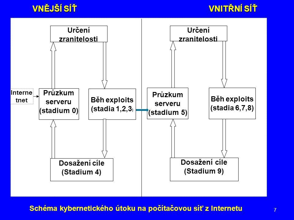 7 VNĚJŠÍ SÍŤVNITŘNÍ SÍŤ Určení zranitelosti Dosažení cíle (Stadium 4) Interne tnet Průzkum serveru (stadium 0) Běh exploits (stadia 1,2,3 ) Určení zra