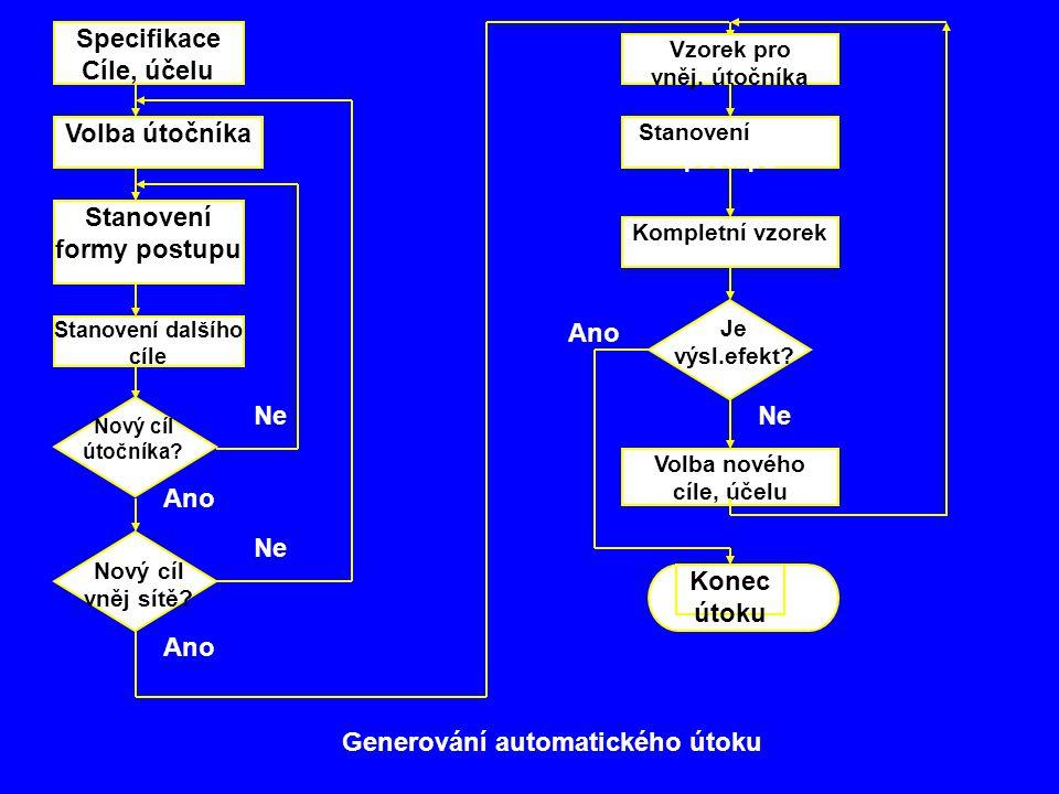 Generování automatického útoku Specifikace Cíle, účelu Volba útočníka Stanovení formy postupu Stanovení dalšího cíle Nový cíl útočníka.