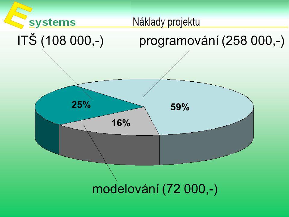 ITŠ (108 000,-) programování (258 000,-) modelování (72 000,-) 48% 34% 18% 59% 16% 25%