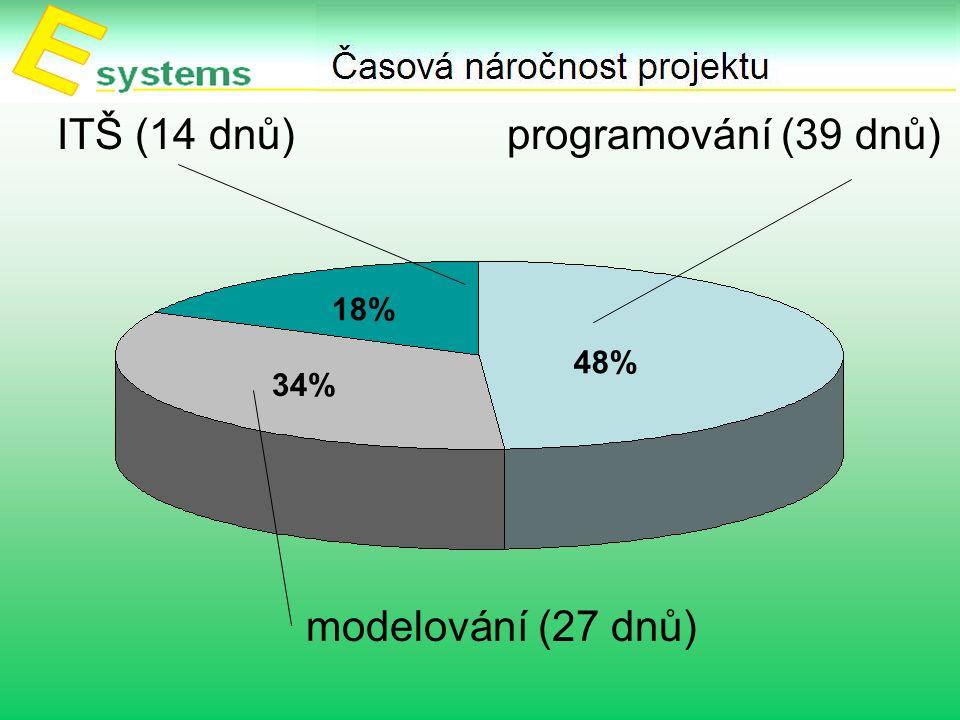 ITŠ (14 dnů) programování (39 dnů) modelování (27 dnů) 48% 34% 18%