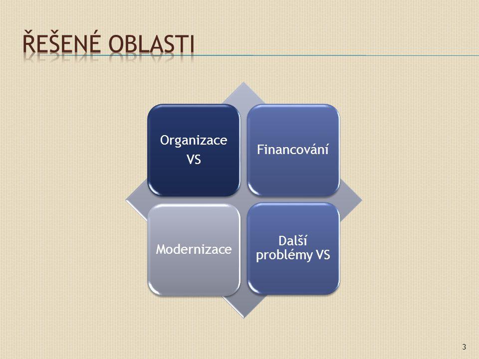 Organizace VS FinancováníModernizace Další problémy VS 3