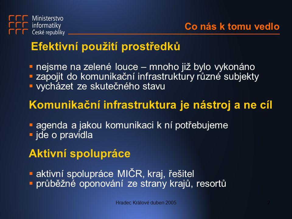 Hradec Králové duben 20053 Cíl Navrhnout řešení  zásady a metodiku budování KI ISVS  konkrétní řešení pro Moravskoslezský kraj Předběžné závěry  malé obce jsou specifickou skupinou  více projektů, které jsou koordinovány  stát by měl končit na obcích III