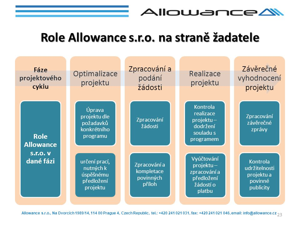 Allowance s.r.o., Na Dvorcích 1989/14, 114 00 Prague 4, Czech Republic, tel.: +420 241 021 031, fax: +420 241 021 046, email: info@allowance.cz Role Allowance s.r.o.