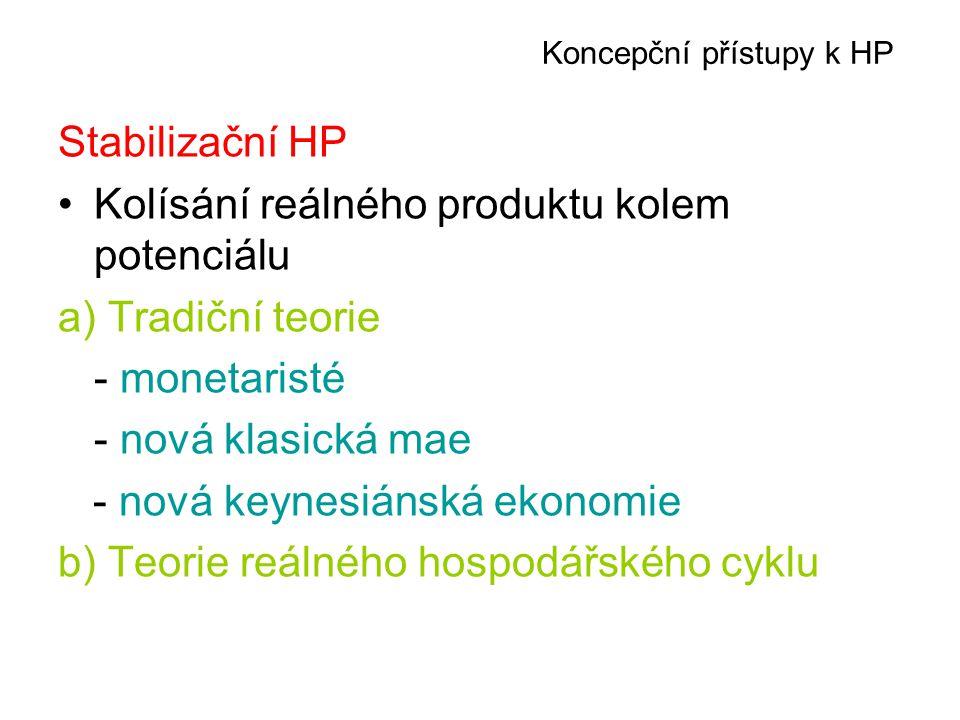 Koncepční přístupy k HP Stabilizační HP Kolísání reálného produktu kolem potenciálu a) Tradiční teorie - monetaristé - nová klasická mae - nová keynes