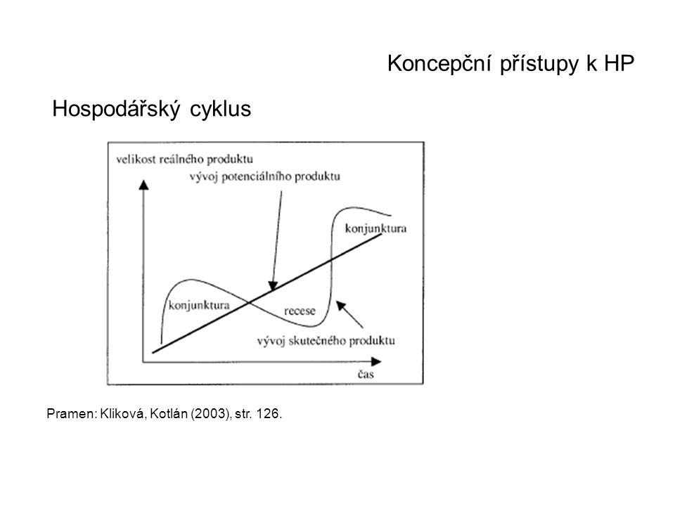 Koncepční přístupy k HP Hospodářský cyklus Pramen: Kliková, Kotlán (2003), str. 126.
