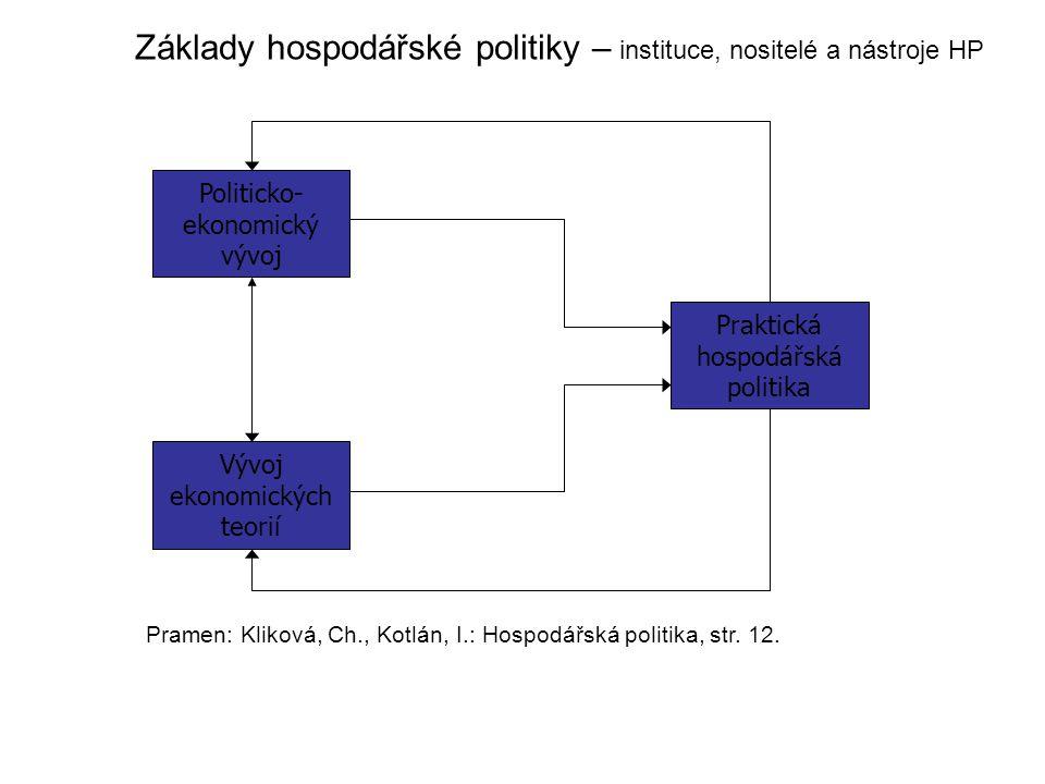 Základy hospodářské politiky – instituce, nositelé a nástroje HP Politicko- ekonomický vývoj Vývoj ekonomických teorií Praktická hospodářská politika