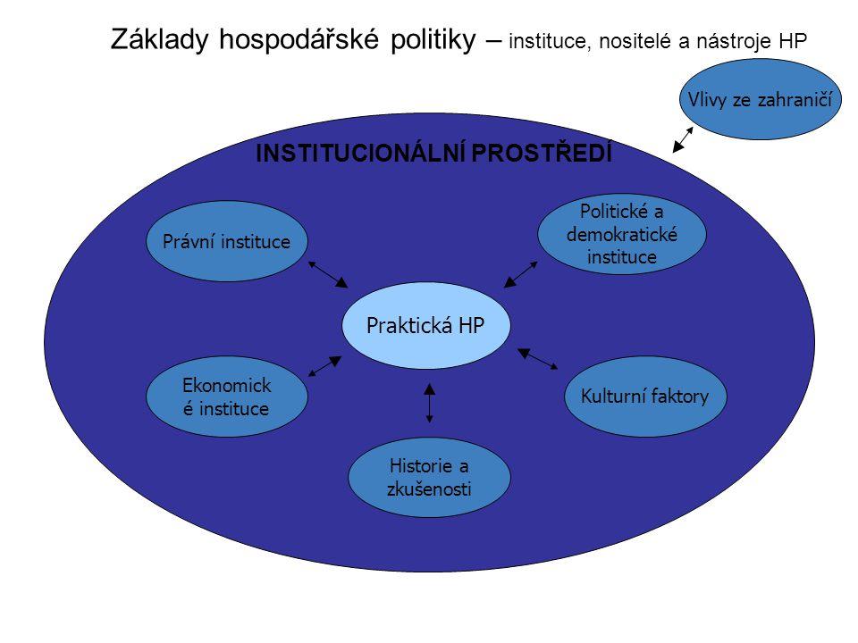 Praktická HP INSTITUCIONÁLNÍ PROSTŘEDÍ Právní instituce Ekonomick é instituce Politické a demokratické instituce Kulturní faktory Historie a zkušenost