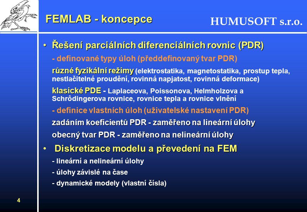 HUMUSOFT s.r.o. 3 FEMLAB - úvod FEMLAB pracuje v prostředí MATLABu, komunikuje se Simulinkem MATLAB workspace FEMLAB - funkce pro vytváření geometrie